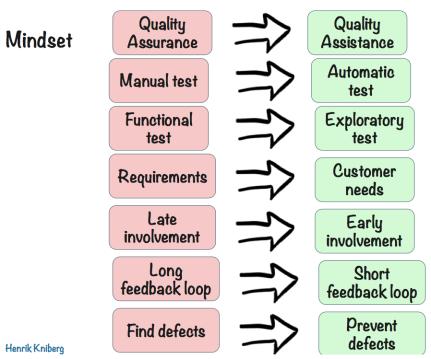 Agile Tester Mindset