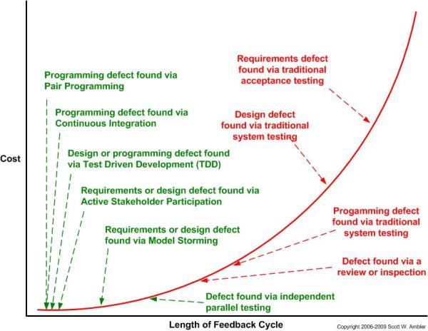 Comparing feedback cycle