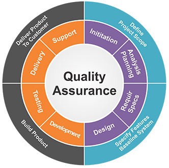 kfc quality planning and control steps The quality assurance plan (qap) presents a framework for activities define the steps of the review process and the procedures that will be used to conduct reviews 82 supplier control.